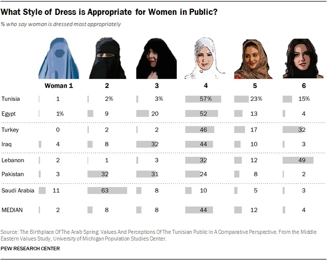 Veil, Women and Islam: who decides appropriate public dress?