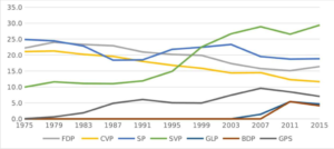 Graph showing trends in electoral support for the major Swiss political parties over the last 50 years