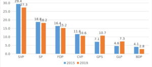 Status of major party support according to SRG Wahlbarometer 2019 going into the 2019 Swiss Federal Election versus their standing in 2015