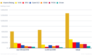 Graph illustrating spend by Flemish political parties in 2019 on social media advertising